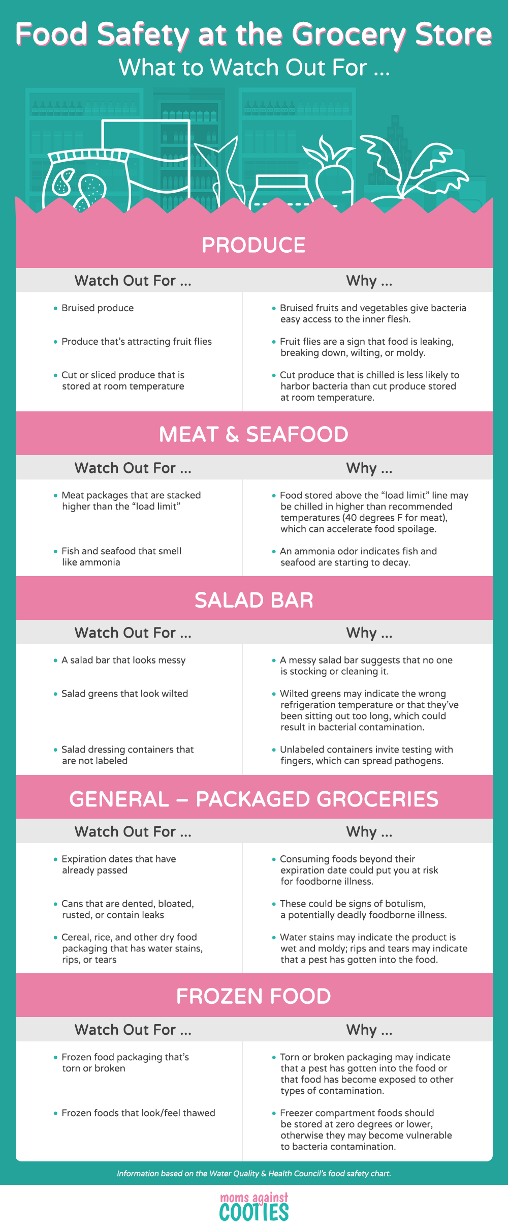 food-safety-grocery-store-chart-web